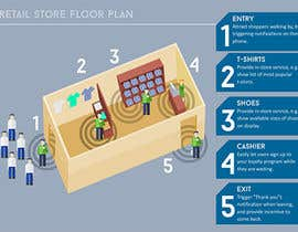 nº 19 pour Illustrate a simple retail store floor plan par ushuaia