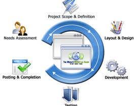 #5 para Build a One Page Salesletter Website por kusumjangid