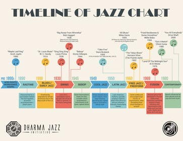 jazz timeline On this page of our journey into the history of jazz music we focus on pre big band era jazz music history as recorded before 1935 we use this date and classification of this period of jazz for timeline measuring-stick purposes only.