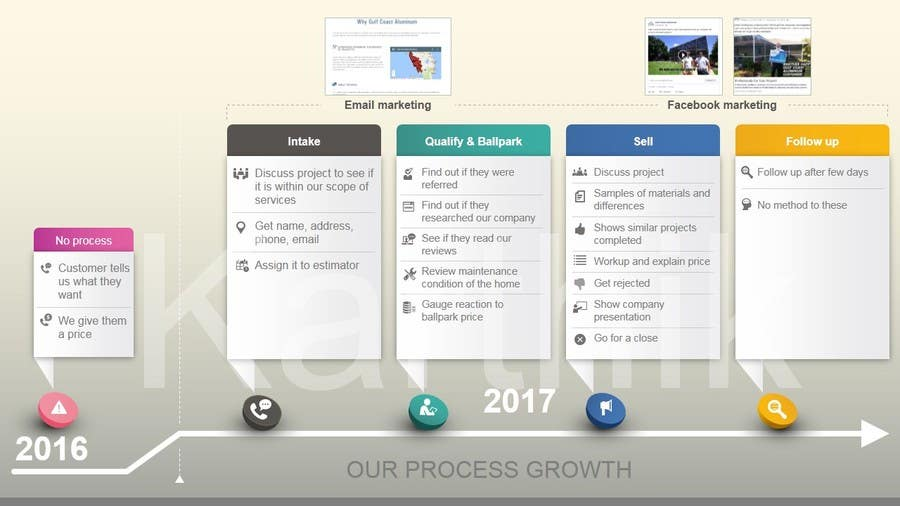 Contest Entry #8 for Design: Sales Process Graphic