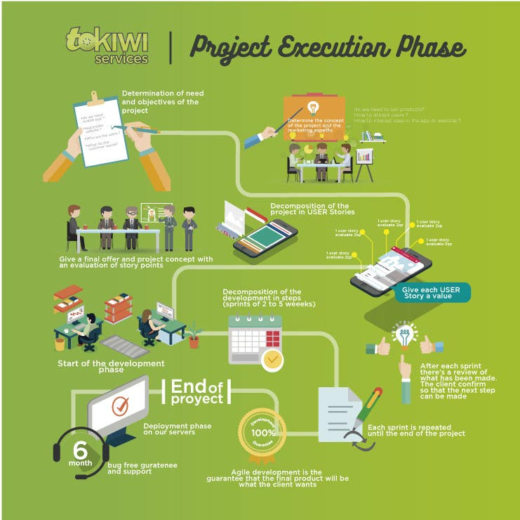 Proposition n°2 du concours Creative storyboard-style infographics