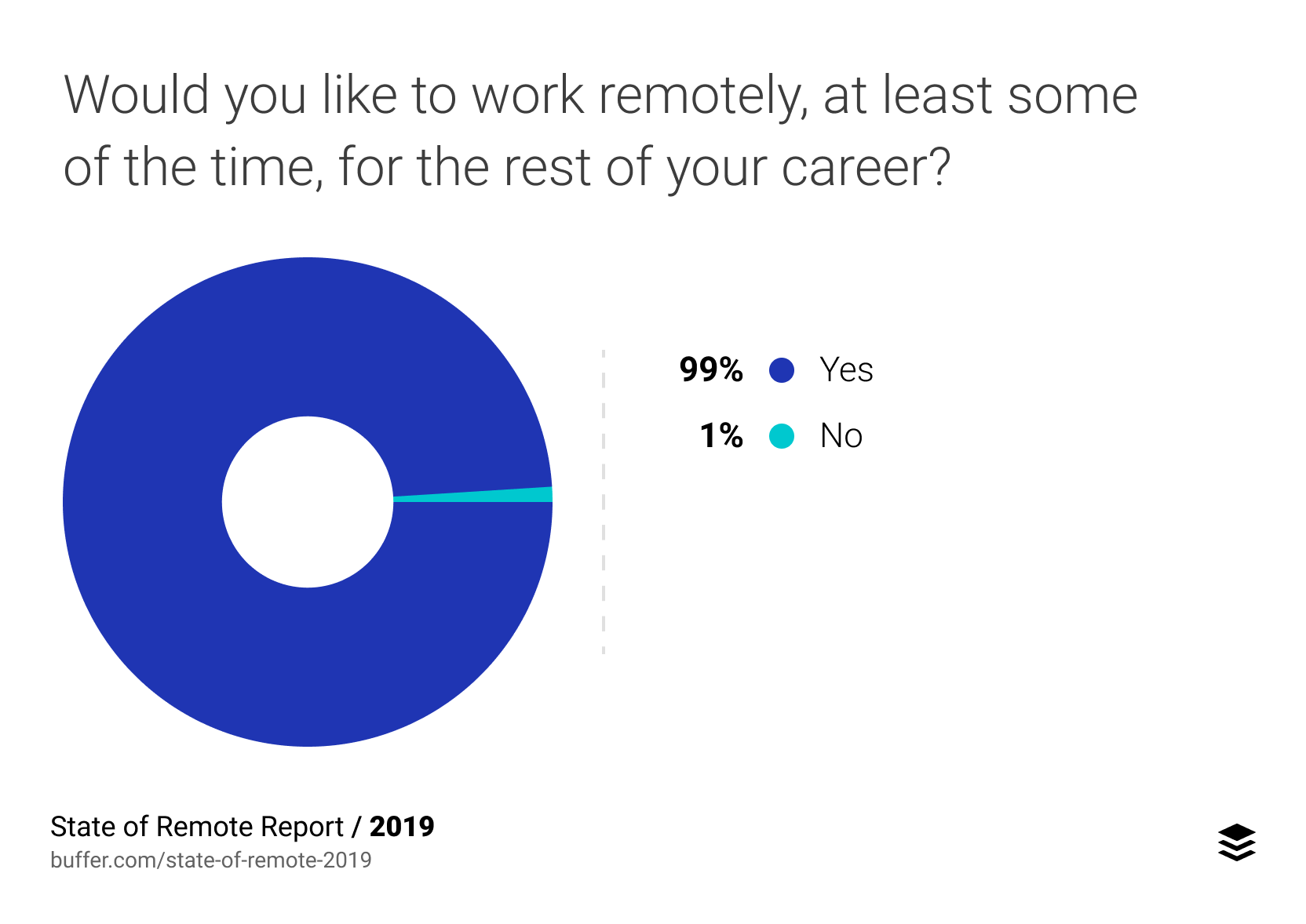 Employees want the option of working remotely