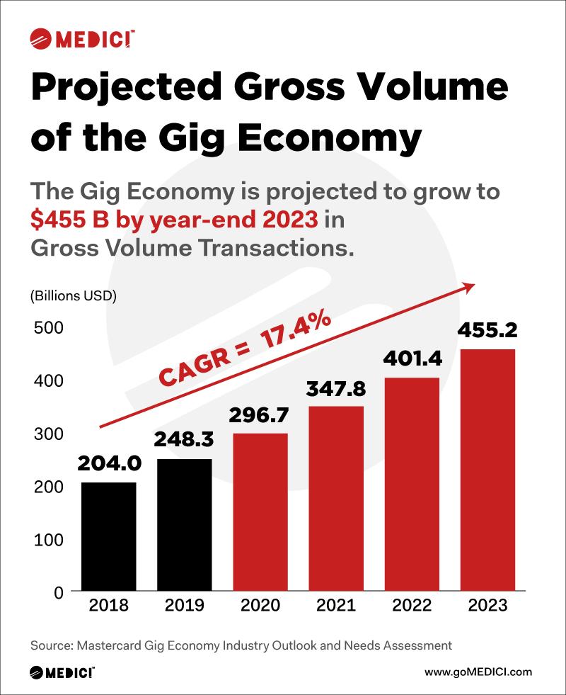 growing gig economy