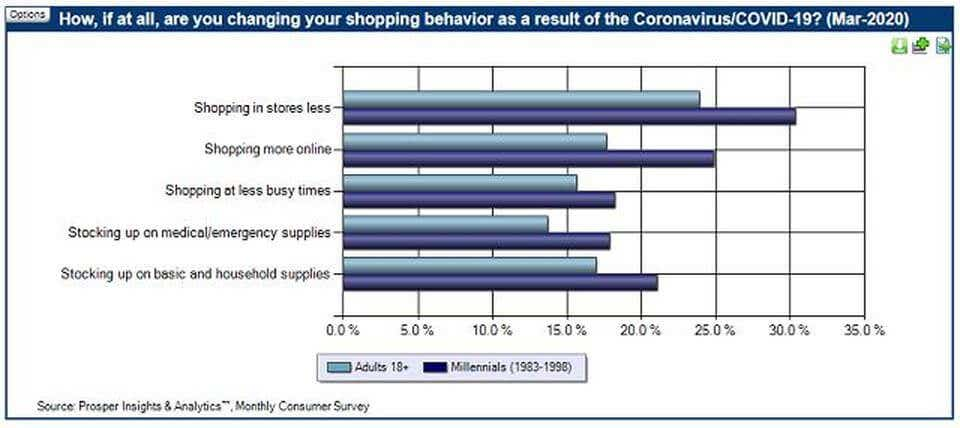 shopping trends coronavirus