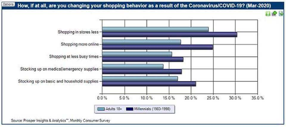 ecommerce shopping trends