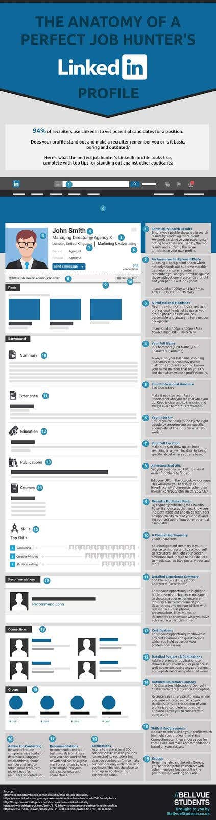 linkedin profile infographic