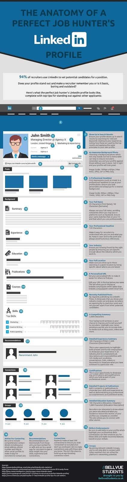 linkedin profile infographic