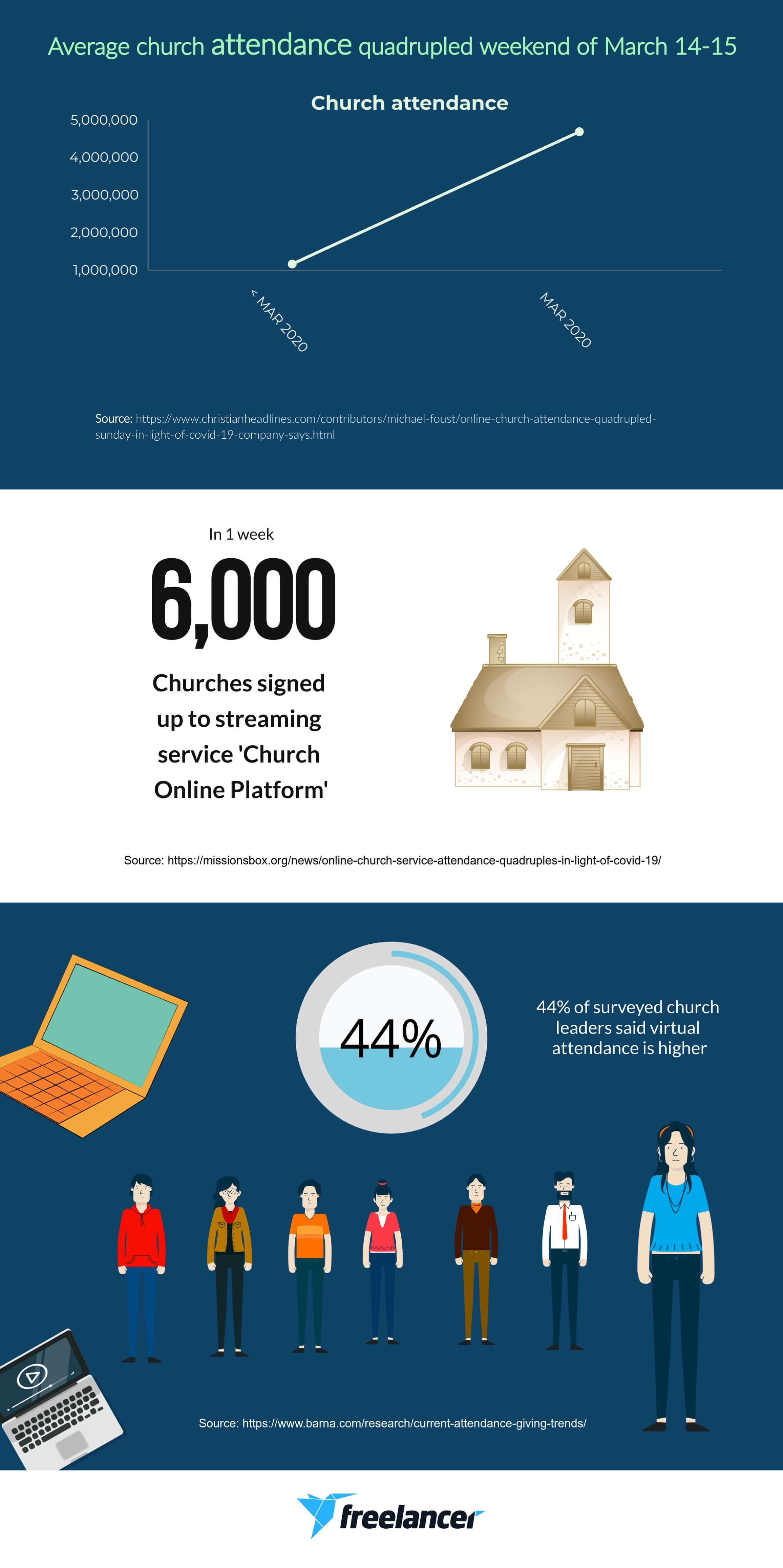 stats church attendance coronavirus