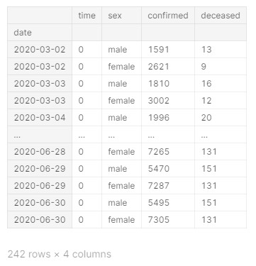 COVID-19 has infected more than 10,000 people in South Korea. KCDC (Korea Centers for Disease Control & Prevention) Announced the information of COVID-19 quickly and transparently. I analyzed and visualized the data using various data mining or visualization techniques. I maked a structured dataset that can be used  in the report materials of KCDC and local governments.