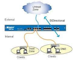 Complete Juniper Firewall inbound/outbound understanding. Hands on experience om VPN, Policy, Routing, Ports configuration And troubleshooting.