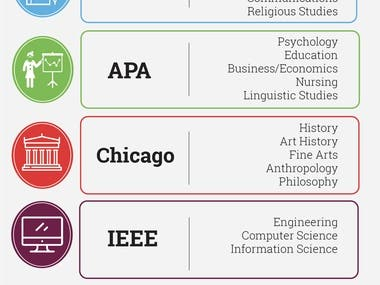 APA (American Psychological Association) is used by Education, Psychology, and Sciences. MLA (Modern Language Association) style is used by the Humanities. Chicago/Turabian style is generally used by Business, History, and the Fine Arts