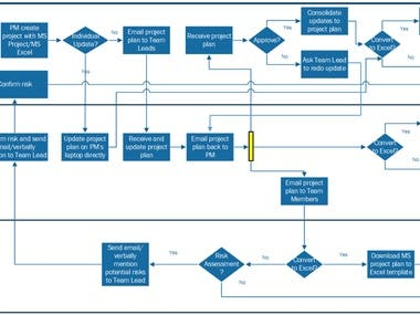 I can provide you the following Process engineering solutions;  1. Process design 2. Value stream mapping 3. Process Analysis 4. Process documentation 5. Process Re-Engineering 6. Process Automation  Tools Proficiency: Mind Map, MS Visio, EDraw, SharePoint, Confluence