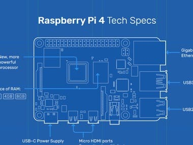 This project uses TensorFlow Lite with Python on a Raspberry Pi to perform real-time image classification using images streamed from the Pi Camera.