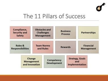 Prepares your business to comply with all International Requirements. I can Implement my Business Model and make sure to cover the 11 Pillars to make you ready