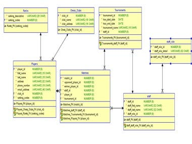 Database is complete and it works, I have gifted this project to some companies 3 years ago and they still use it.