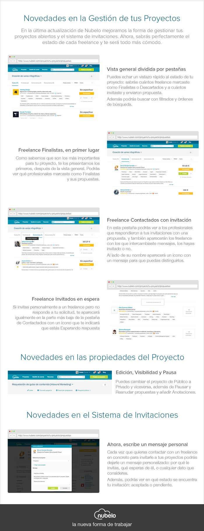 Mejora gestión de proyectos freelance en Nubelo