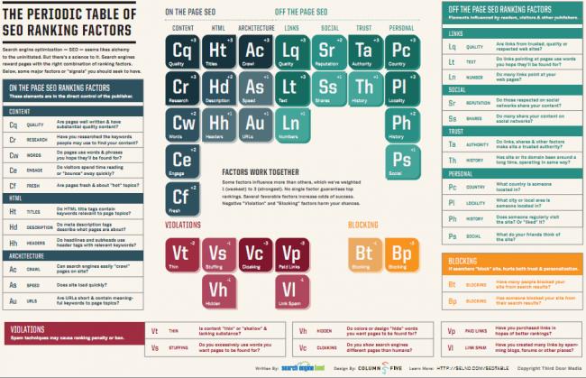 SEO y posicionamiento web: una tabla periódica