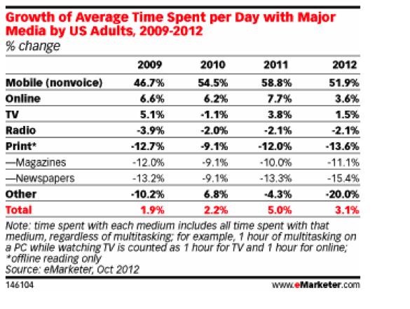 evolución del tiempo que los usuarios dedicaron a los diversos medios de comunicación en EE.UU entre el 2009-2012