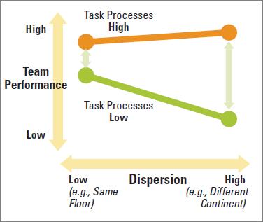 Dispersión de procesos