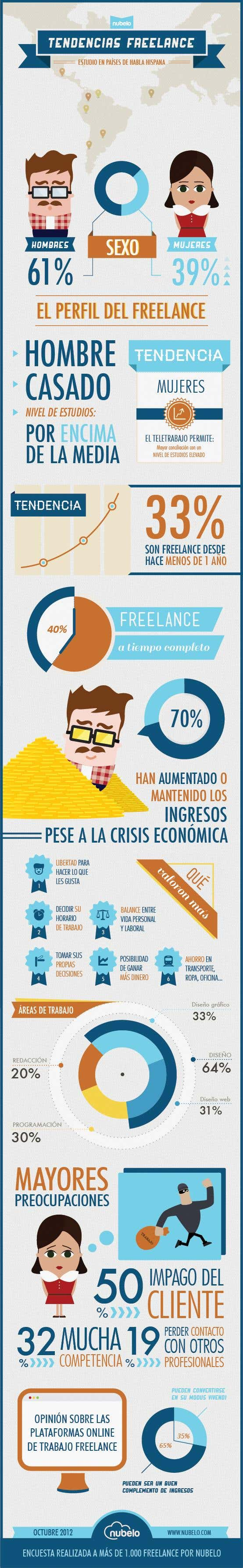 Infográfico tendencias freelance