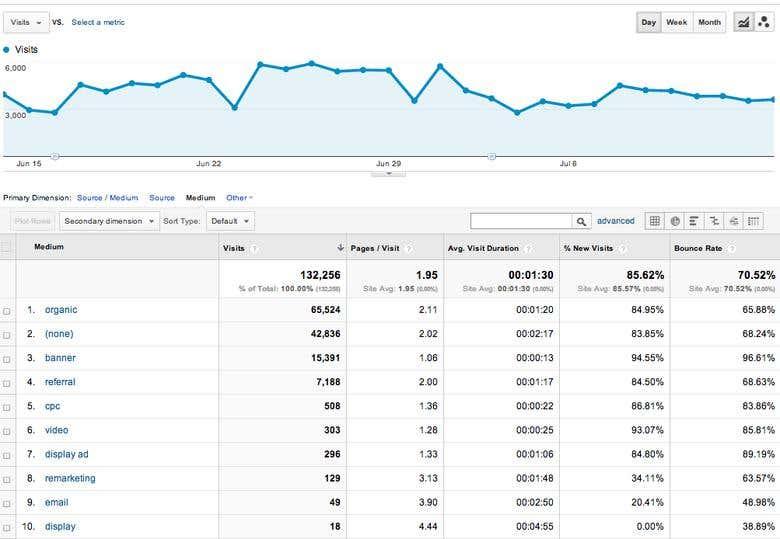 Traffic-source-Google-analytics.png