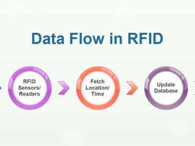 Design and implement active RFID architecture.