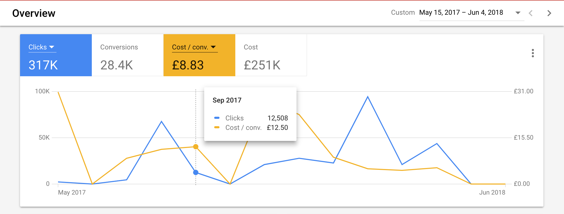 Google Adwords Performance Data