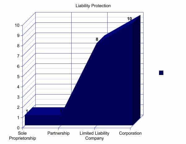 LLC structure provides superior protection to assets