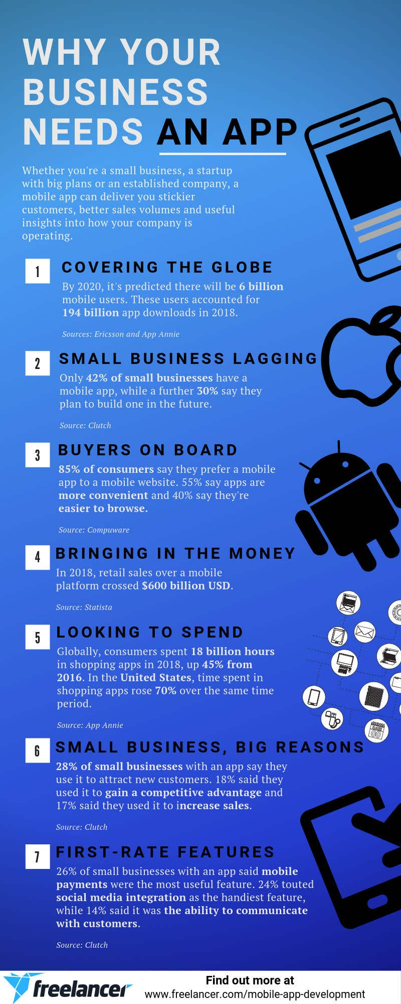 mobile app development small business startup statistics infographic