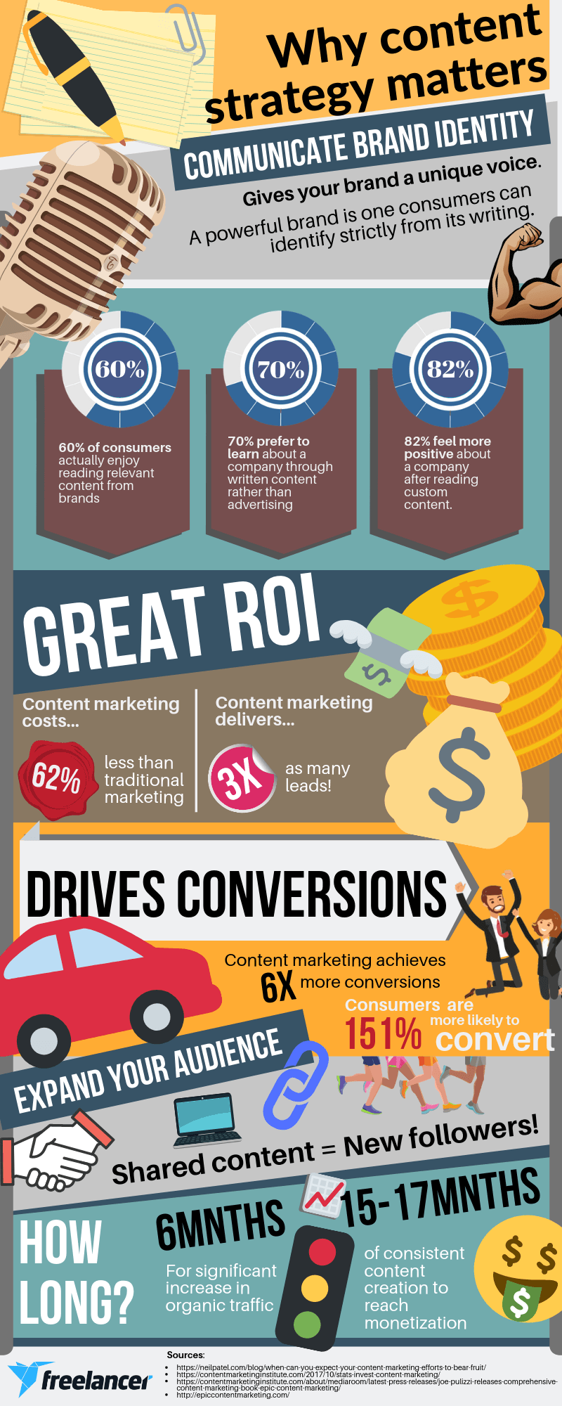 content marketing statistics infographic