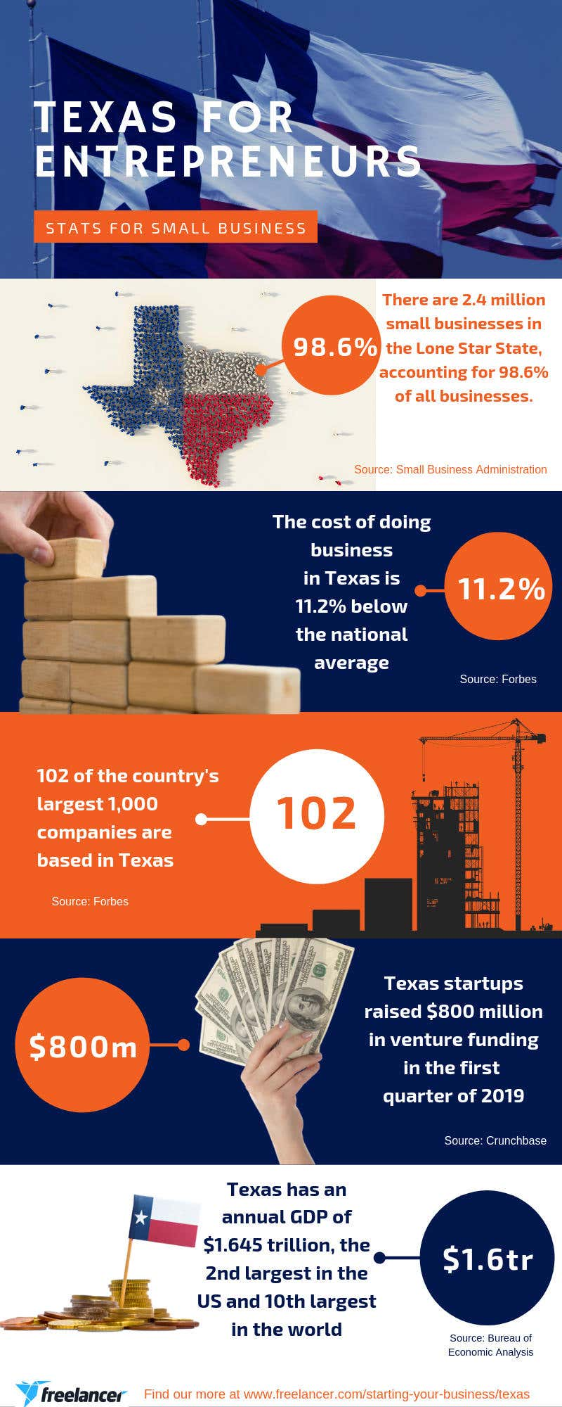texas small business startup statistics infographic