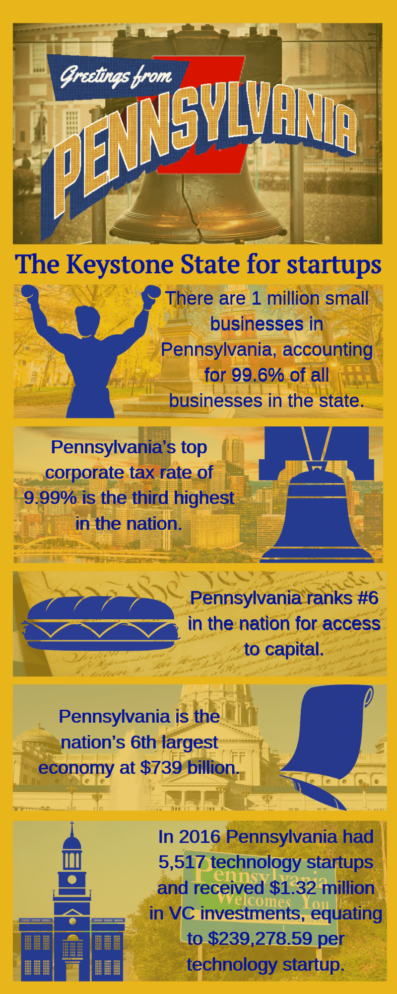 pennsylvania startup small business statistics infographic