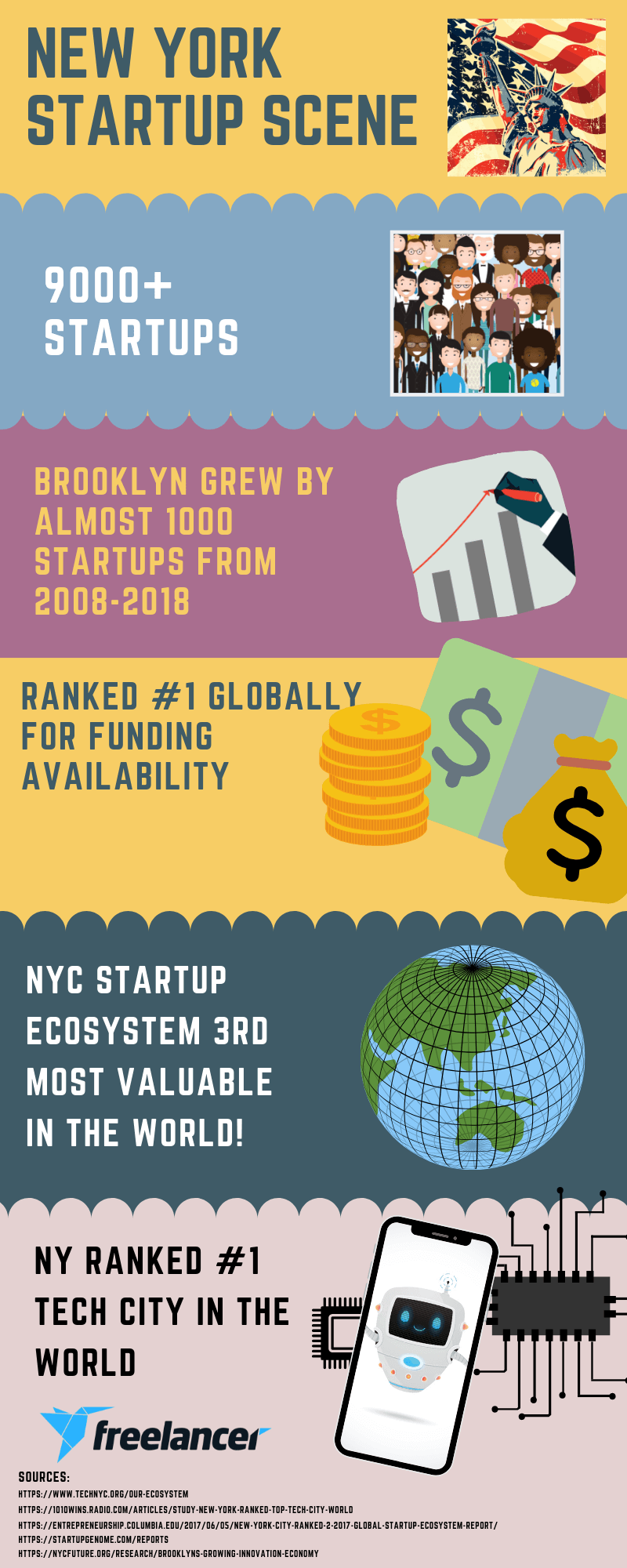 Startup stats New York infographic