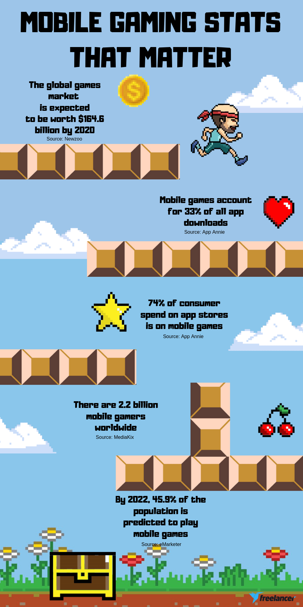 mobile gaming app statistics infographic