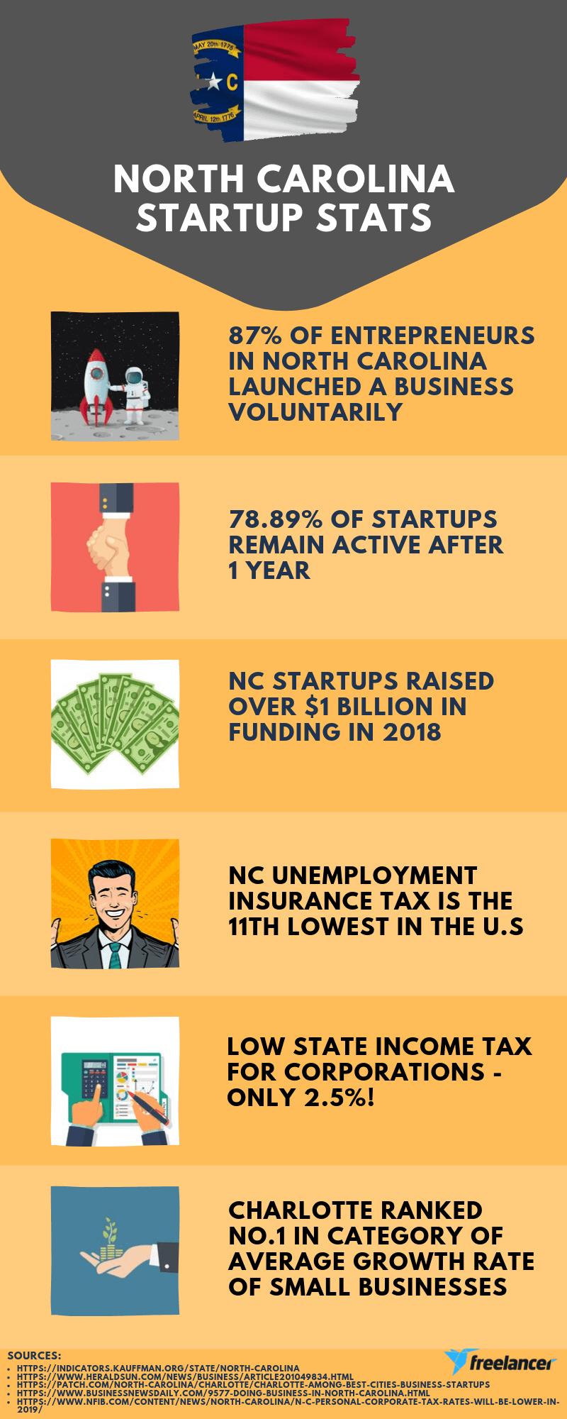 startup stats north carolina