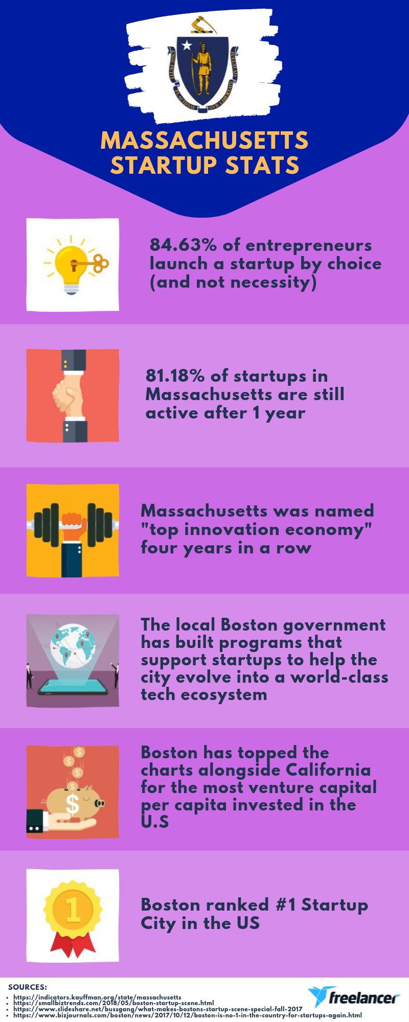 Massachusetts startup stats infographic