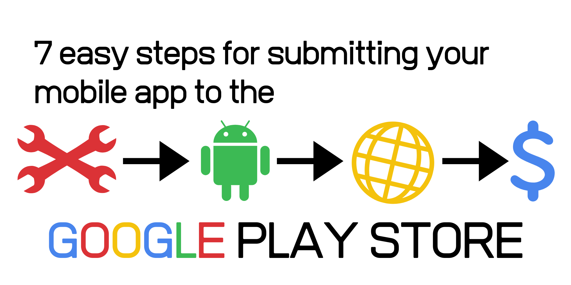 Cover photo for How to submit your mobile app to the Google Play Store
