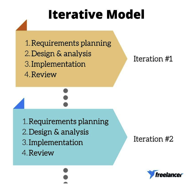software development life cycle iterative model