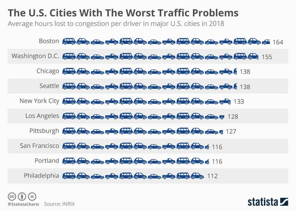 us cities with the worst traffic