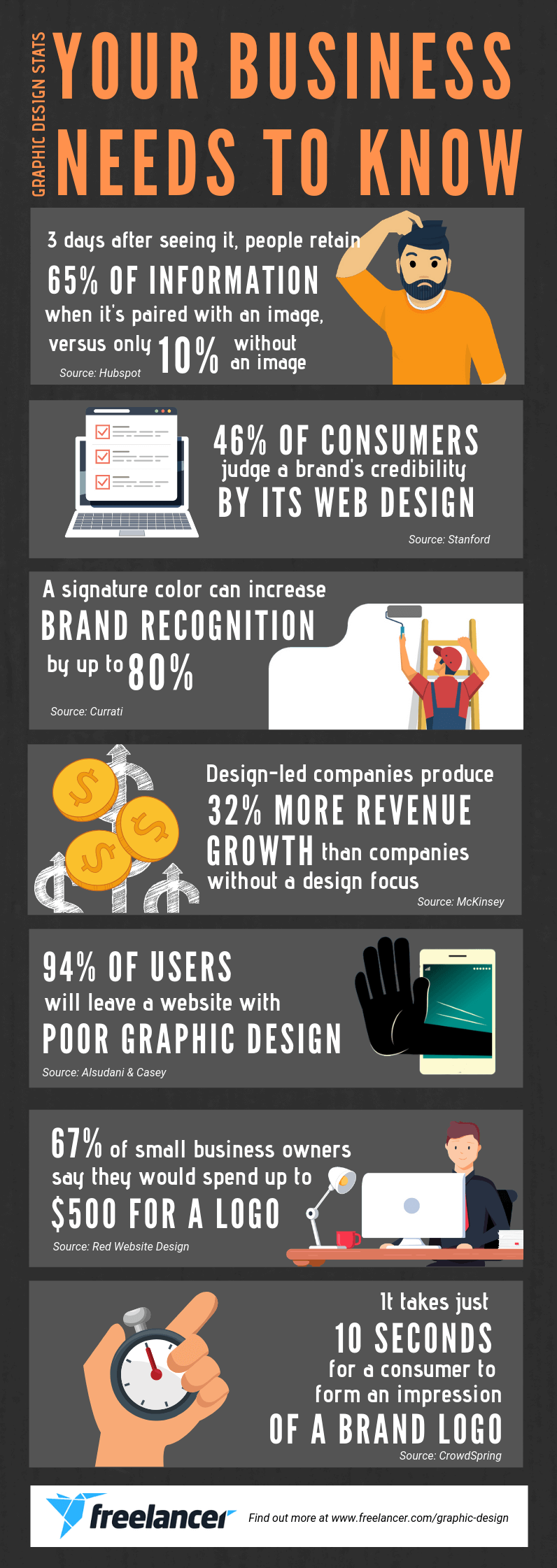 graphic design stats 2020 infographic