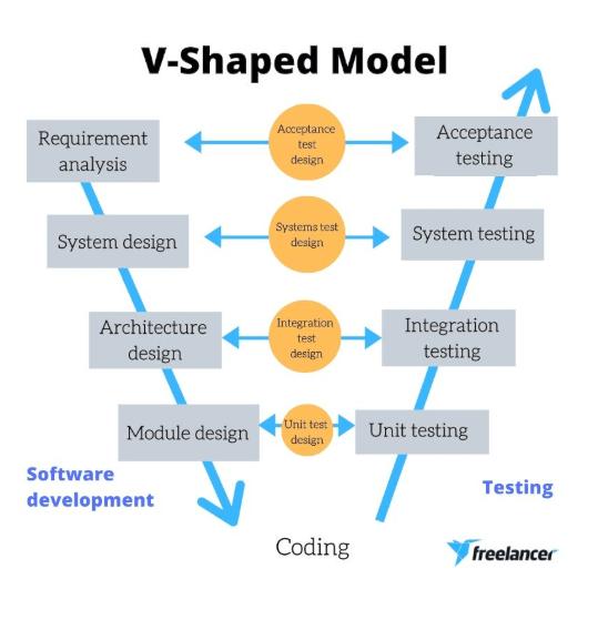 v shaped model sdlc