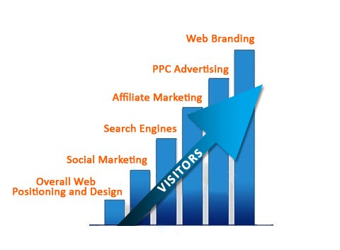 internet-marketing-sales-growth.jpg
